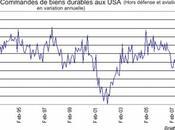 commandes biens durables rassurent marchés