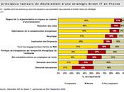 Dell présente résultats baromètre Green 2008, premier benchmark d'Europe