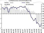 Economie confiance consommateur américain redresse