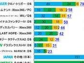 Square-Enix dévoile ventes pour 2008