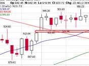 Bourse Europe marchés actions repli