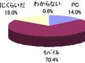 Japon utilisateurs accédent mobile