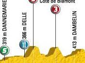 Tour France 2009 14ème étape Colmar Besançon parcours)