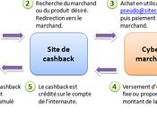 Cashback Définition mode d'emploi