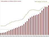 Déficits: Sarkozy, bourreau finances publiques