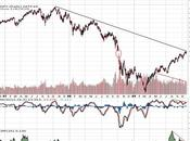 file trading (fin octobre 2009) beaucoup divergences