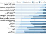 Quels sont perspectives d'investissements marketing communication