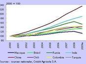 Evolution dans Grandes Economies Emergentes