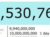 Twitter approche milliards tweets!