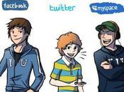 Tutoriel réseaux sociaux