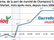 Carrefour market pari réussi