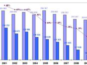 Tirage diffusion presse Disney France 2009