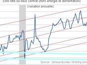 Finance scotchée taux zéro d'ici 2010