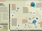 Comportements online cartographie l'Internet social