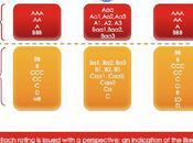 Credit rating agencies: alchemists 21st century