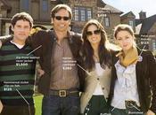 Famille Jones avec Demi Moore David Duchovny notre sortie ciné semaine