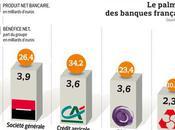 hiérarchie banques françaises bouleversée