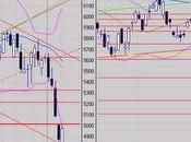 Analyse Weekly