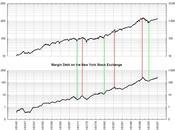 Dettes marge S&P500;, baromètre l'irrationalité marchés