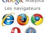 Filtre Google Analytics mieux comparer navigateurs