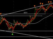 Trading CAC40 attention l'écartement seuils déclenchement