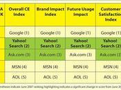 Microsoft Yahoo! bataille procuration