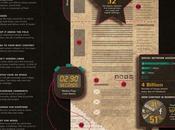 """[Infographie] Conseils pour """"killer blog"""""""