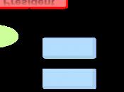 Inkscape réaliser organigramme
