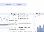 Alternative Google Analytics
