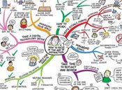 Gérer temps rester avec carte heuristique