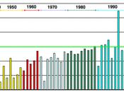 Quelques données consommation d'eau France