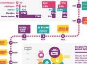 infographie SOSH