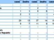 GRIPPE AVIAIRE H5N1: L'OMS confirme décès Egypte OMS-ECDC