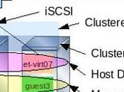 Héberger plusieurs sites serveur Virtual Hosts