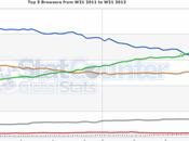 Google Chrome devient premier navigateur mondiale