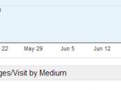 [Google Analytics] tableaux bord optimisés installer