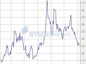 volatilité s'écrase, marché monte