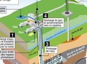 sables bitumineux producteurs pétrole sale