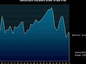 impôts Etats-Unis historiquement bas, vrai faux