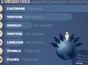 Infographie L'influence Médias Sociaux