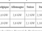 """ECOLOGIE AVENIR/Colloque énergies renouvelables /DOMINIQUE MAILLARD RTE) /""""Enjeux pour reseaux transport Europe"""
