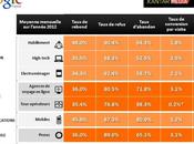 Etude e-commerce sont performances e-commerçants Français