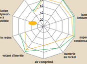 Fondation ECOLOGIE AVENIR Energies renouvelables (suite) :Marrion Perrin /Stockage electrique