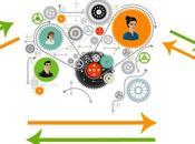Comment recommandation sociale enflamme consommation numérique