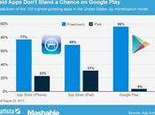 Android apps plus rentables sont gratuites