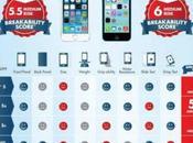 fragilité nouveaux smartphones testée