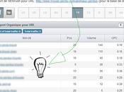 Provided Google Analytics Méthodes d'interprétation mots clés