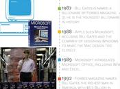 L'histoire Microsoft