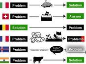 Comment chaque pays règle problèmes