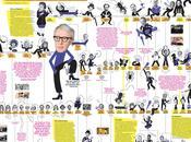 Woody Allen son/ses influence(s): cette très chouette